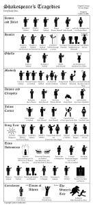 shakespeares deaths